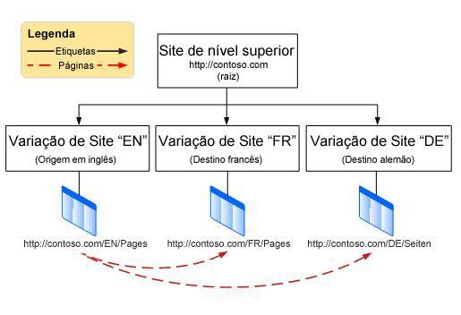 Gráfico de hierarquia mostrando um site de raiz de nível superior com três variações abaixo dele. As variações são inglesas, francesas e alemãs