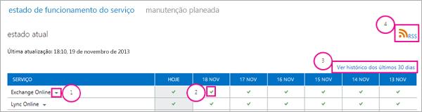 Imagem da página do atual estado de funcionamento com balões: 1, Seta pendente do Exchange Online, 2, ícone de verificação verde, 3, Ver histórico das ligações dos últimos 30 dias e 4, Ligação RSS