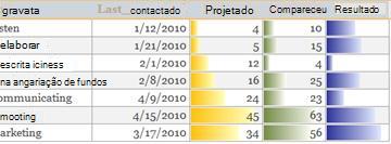 As barras de dados num relatório a mostrar comparações de dados.