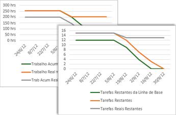 Exemplo do gráfico de evolução que mostra as tarefas da linha de base, as tarefas restantes e as tarefas reais restantes