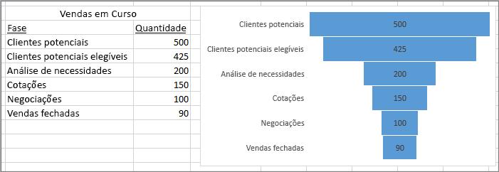 Um gráfico de funil a mostrar as vendas em curso, com a lista de fases na primeira coluna e os valores na segunda