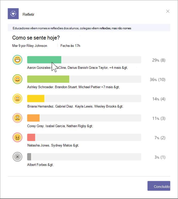 Captura de ecrã da vista do educador com as respostas dos estudantes. Um gráfico de barras ilustra a distribuição de emojis que os estudantes selecionaram e inclui percentagens
