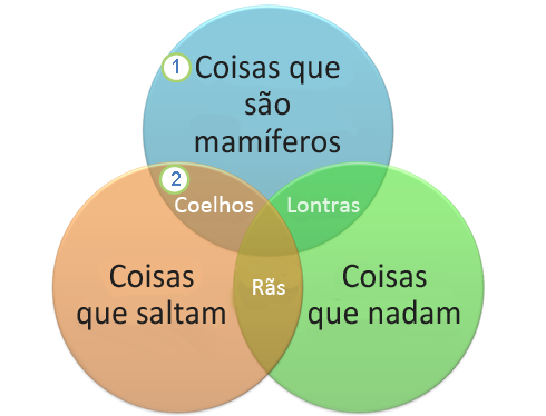 Um diagrama Venn
