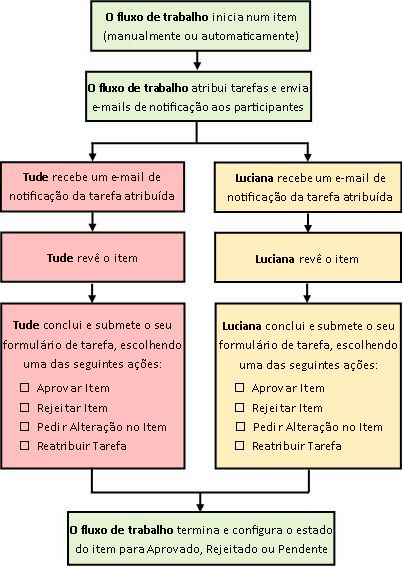 Diagrama de um fluxo de trabalho Aprovação simples
