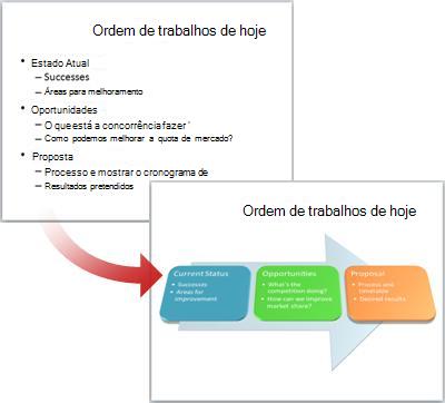Um diapositivo simples convertido num gráfico SmartArt.