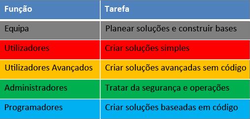 Funções e tarefas do ciclo de vida do desenvolvimento