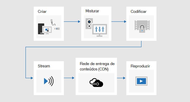 Um gráfico de fluxo a ilustrar o processo de transmissão em que o conteúdo é desenvolvido, misturado, codificado, transmitido, enviado através de uma rede de entrega de conteúdos (CDN) e, em seguida, reproduzido.