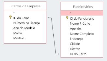 Captura de ecrã de duas tabelas a partilhar um ID
