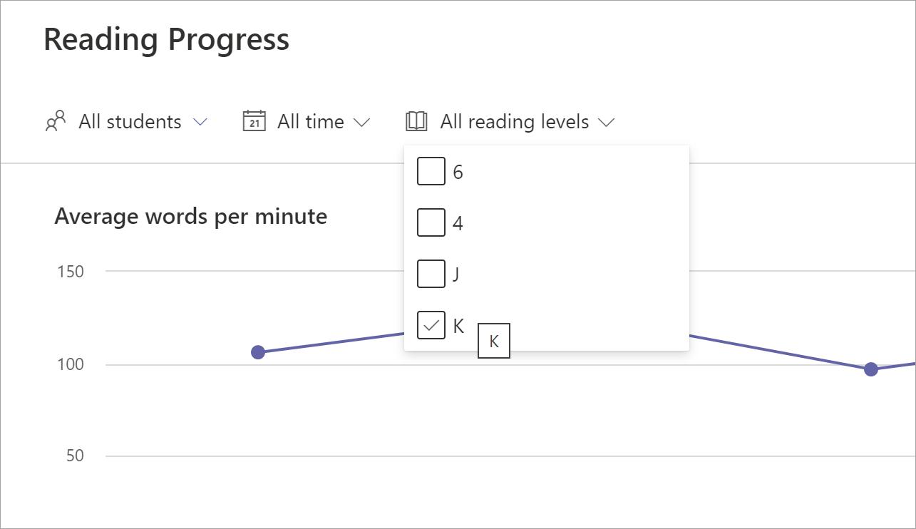 captura de ecrã a mostrar as opções de filtro da Evolução da Leitura: Todos os estudantes, Todo o tempo, Todos os níveis de leitura. O menu pendente níveis de leitura foi selecionado e os níveis 6, 4, j e k são oferecidos como opções. Um gráfico está visível em segundo plano.
