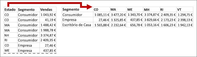 Transferência dos valores Estado da Tabela Dinâmica para cabeçalhos de colunas