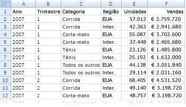 Dados utilizados num relatório de Tabela Dinâmica