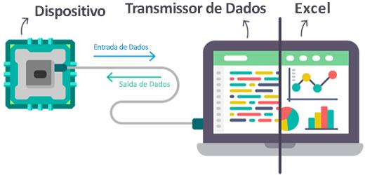 Streamer de dados do Excel a mostrar comentários de dispositivo para/a partir do Excel