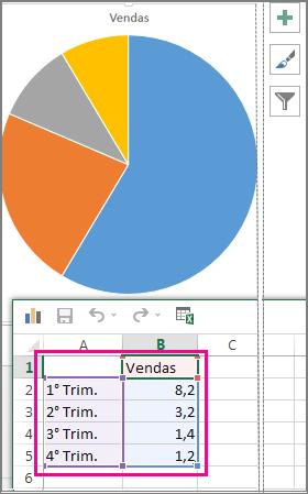 Gráfico circular com dados de exemplo na folha de cálculo