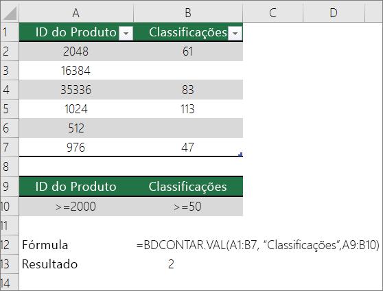 Um exemplo da função DCONTA.PARA.O