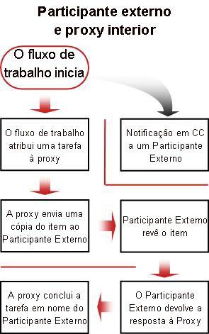 Fluxograma do processo de inclusão de um participante externo