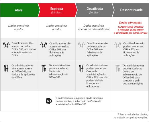 Gráfico que mostra as 3 fases pelas quais a subscrição do Office 365 Empresas passa depois de expirar: Expirada, Desativada e Descontinuada.