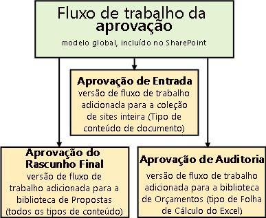Três fluxos de trabalho baseados no modelo de fluxo de trabalho Aprovação