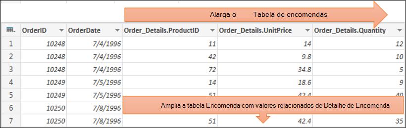Resultados da expansão de uma coluna de tabela estruturada