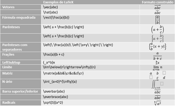 Tabela a mostrar exemplos de equações LaTeX