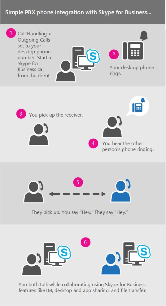 Integração simples de telemóvel PBX com o Skype para Empresas