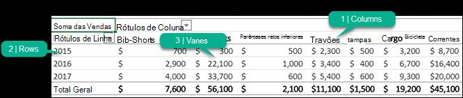Uma tabela dinâmica com as partes marcadas (colunas, linhas, valores).