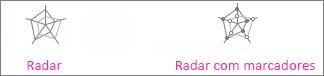 gráficos de radares e de radares com marcadores
