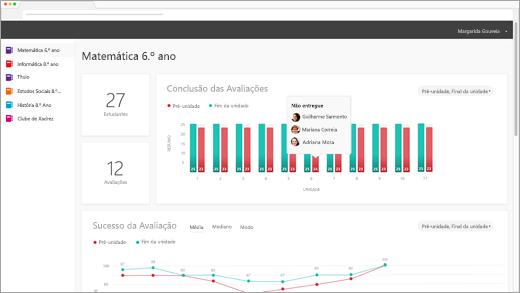 Dashboard de análise OER