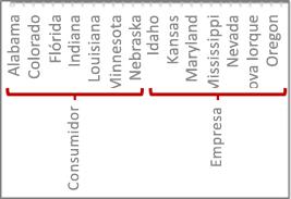 Uma hierarquia de dados com marcas de escala