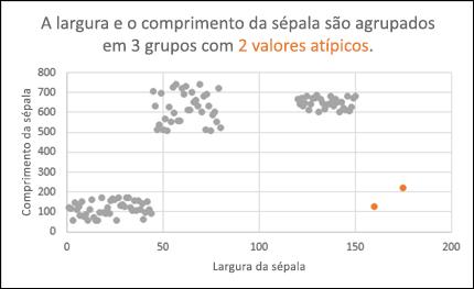 Gráfico de dispersão a mostrar valores atípicos
