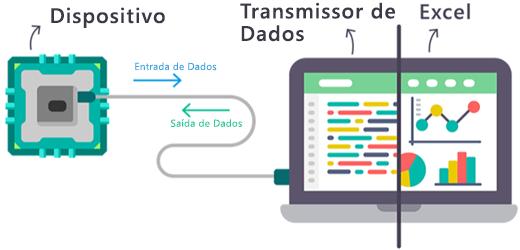 Um diagrama a mostrar como os dados em tempo real entram e saem do suplemento Transmissor de Dados do Excel.