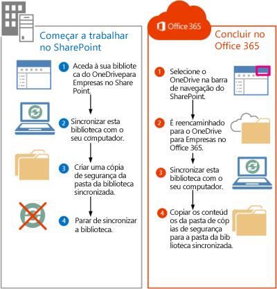 Passos para mover ficheiros do SharePoint 2013 para o Office 365