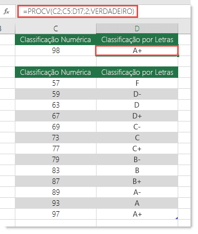 A fórmula na célula D2 é =PROCV(C2;C5:D17;2;VERDADEIRO)