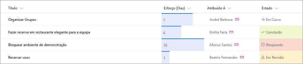 Lista de exemplo do SharePoint com formatação de colunas aplicada