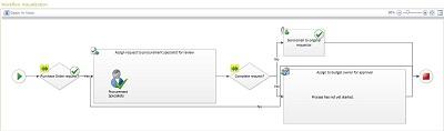 Visualização de fluxos de trabalho do SharePoint