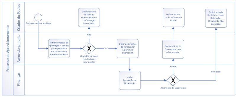 Exemplo de um fluxo de trabalho criado com formas do BPMN básico.