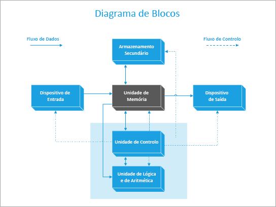 Um modelo de diagrama de blocos de um computador.