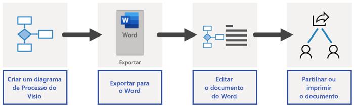Descrição geral do processo de exportação do Word