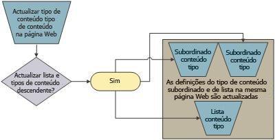 Relação principal/subordinado do tipo de conteúdo