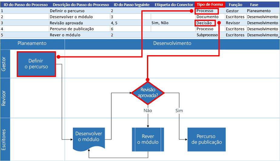 Interação do Mapa de Processos do Excel com o fluxograma do Visio: Tipo de Forma