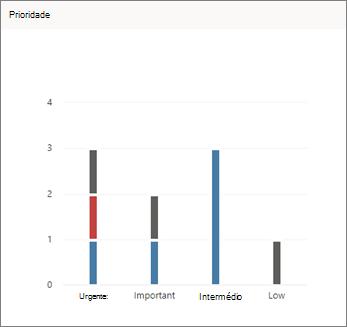 Imagem de tela do gráfico de prioridade no Planejador