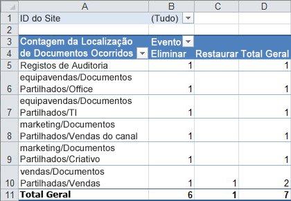 Um resumo dos dados de registo de auditoria numa tabela dinâmica