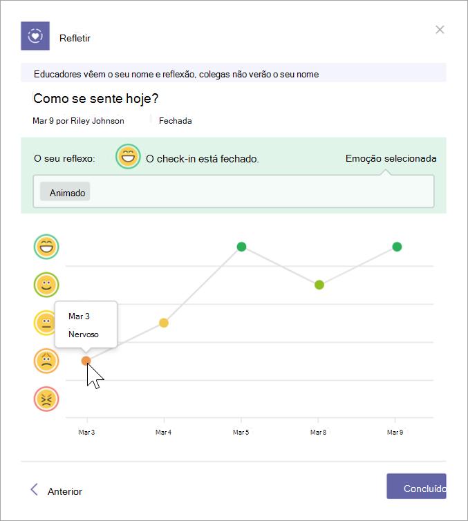 Captura de ecrã da vista do diário de um estudante. Cinco emojis aparecem no eixo vertical e a data no eixo horizontal. Um gráfico mostra que emoji foi selecionado pelo estudante numa data específica. Pairar o cursor do rato sobre os pontos no gráfico mostra o nome que escolheram para a sua emoção nesse dia.