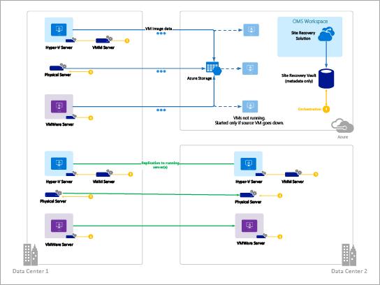 Modelo para diagramas do Azure (Azure site Recovery)