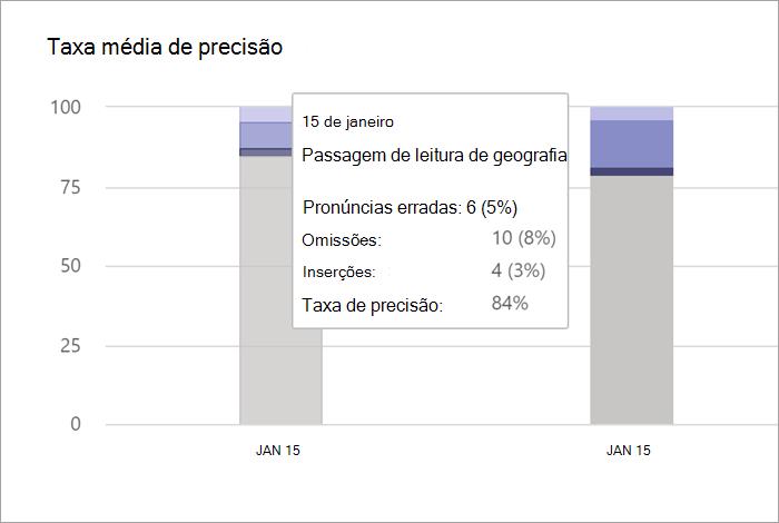 """Captura de ecrã a partir do gráfico """"taxa de precisão média"""" no painel Evolução da Leitura no Insights. São apresentados dois gráficos de barras para duas datas diferentes. O rato está a pairar sobre a primeira data e os dados são apresentados, com as seguintes informações: 15 de janeiro, passagem da leitura de Geografia, Palavras mal pronunciadas: 6 (5%); Omissões: 10 (8%), Inserções: 4 (3%), Taxa de precisão: 84%"""
