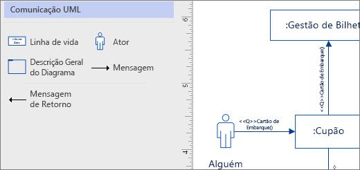 Stencil comunicações UML, exemplo de formas na página