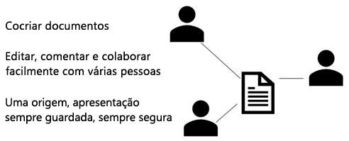 Partilhar, Cocriar e comentar no PowerPoint online
