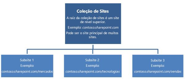 Diagrama hierárquico de uma coleção de sites que mostra um site de nível superior e os subsites.