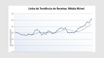Um gráfico de linha de tendência de receitas