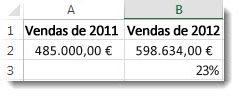 € 485.000 na célula a2, € 598.634 na célula b2 e 23% na célula b3, a alteração percentual entre os dois números