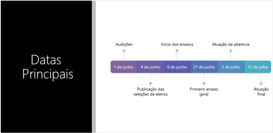 Diapositivo de exemplo a mostrar uma linha cronológica de texto que o Estruturador do PowerPoint converteu para um gráfico SmartArt